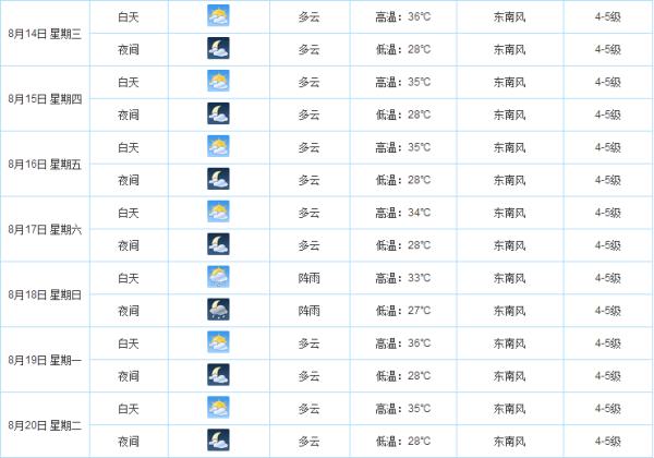 【2013上海天气】上海8月天气,上海立秋后还热吗